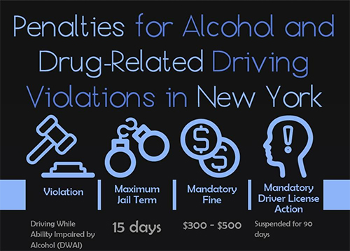 Penalties for Alcohol and Drug-Related Driving Violations in New York [infographic]
